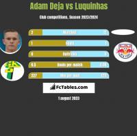 Adam Deja vs Luquinhas h2h player stats