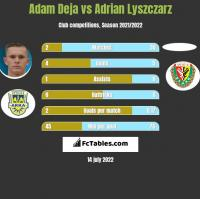 Adam Deja vs Adrian Lyszczarz h2h player stats