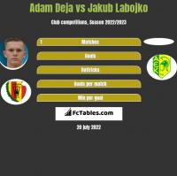 Adam Deja vs Jakub Labojko h2h player stats