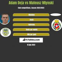 Adam Deja vs Mateusz Mlynski h2h player stats