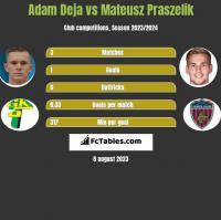 Adam Deja vs Mateusz Praszelik h2h player stats