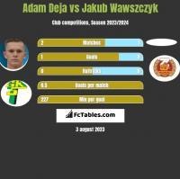 Adam Deja vs Jakub Wawszczyk h2h player stats