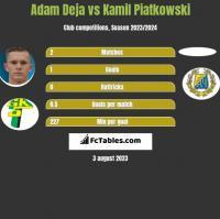 Adam Deja vs Kamil Piatkowski h2h player stats