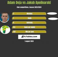 Adam Deja vs Jakub Apolinarski h2h player stats