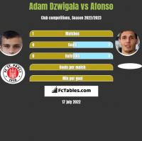 Adam Dźwigała vs Afonso h2h player stats