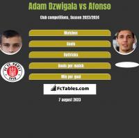 Adam Dzwigala vs Afonso h2h player stats