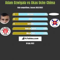 Adam Dźwigała vs Akas Uche Chima h2h player stats