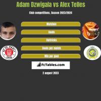 Adam Dźwigała vs Alex Telles h2h player stats