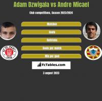Adam Dzwigala vs Andre Micael h2h player stats