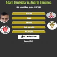 Adam Dźwigała vs Andrej Simunec h2h player stats