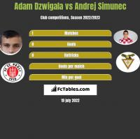 Adam Dzwigala vs Andrej Simunec h2h player stats