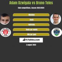 Adam Dzwigala vs Bruno Teles h2h player stats