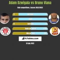Adam Dźwigała vs Bruno Viana h2h player stats