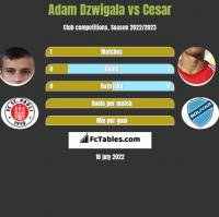 Adam Dzwigala vs Cesar h2h player stats