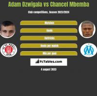 Adam Dźwigała vs Chancel Mbemba h2h player stats