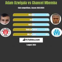 Adam Dzwigala vs Chancel Mbemba h2h player stats