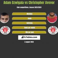 Adam Dzwigala vs Christopher Avevor h2h player stats