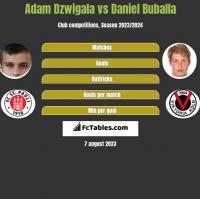 Adam Dzwigala vs Daniel Buballa h2h player stats