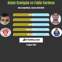 Adam Dzwigala vs Fabio Cardoso h2h player stats