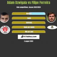 Adam Dzwigala vs Filipe Ferreira h2h player stats