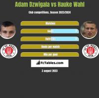 Adam Dzwigala vs Hauke Wahl h2h player stats