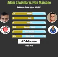 Adam Dzwigala vs Ivan Marcano h2h player stats