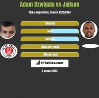 Adam Dzwigala vs Jailson h2h player stats