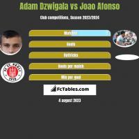 Adam Dzwigala vs Joao Afonso h2h player stats