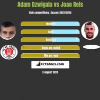 Adam Dzwigala vs Joao Reis h2h player stats