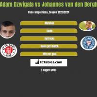Adam Dzwigala vs Johannes van den Bergh h2h player stats