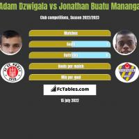 Adam Dźwigała vs Jonathan Buatu Mananga h2h player stats