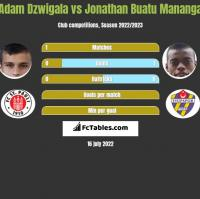 Adam Dzwigala vs Jonathan Buatu Mananga h2h player stats