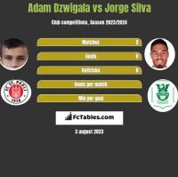 Adam Dzwigala vs Jorge Silva h2h player stats