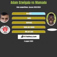 Adam Dzwigala vs Mamadu h2h player stats