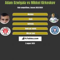 Adam Dzwigala vs Mikkel Kirkeskov h2h player stats