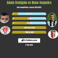 Adam Dźwigała vs Nuno Sequeira h2h player stats