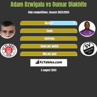 Adam Dzwigala vs Oumar Diakhite h2h player stats