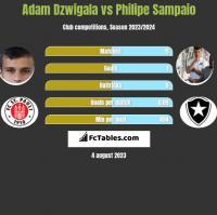 Adam Dzwigala vs Philipe Sampaio h2h player stats