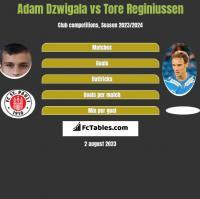 Adam Dzwigala vs Tore Reginiussen h2h player stats