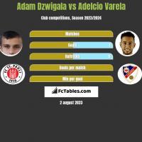 Adam Dźwigała vs Adelcio Varela h2h player stats
