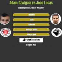 Adam Dzwigala vs Joao Lucas h2h player stats
