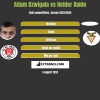 Adam Dźwigała vs Helder Balde h2h player stats