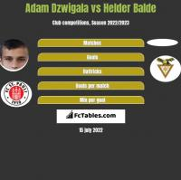 Adam Dzwigala vs Helder Balde h2h player stats