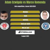 Adam Dzwigala vs Marco Komenda h2h player stats