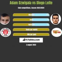 Adam Dzwigala vs Diogo Leite h2h player stats