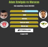 Adam Dzwigala vs Maracas h2h player stats