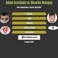 Adam Dźwigała vs Ricardo Mangas h2h player stats