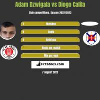 Adam Dzwigala vs Diogo Calila h2h player stats