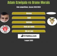 Adam Dźwigała vs Bruno Morais h2h player stats