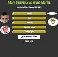 Adam Dzwigala vs Bruno Morais h2h player stats